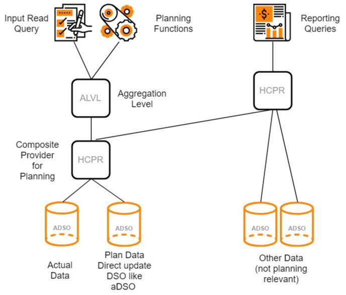 SAP BW Planning on aDSO – evosight com